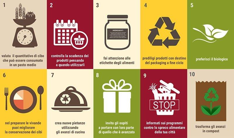 Giornata nazionale contro lo spreco alimentare, ecco tutti i numeri e la storia
